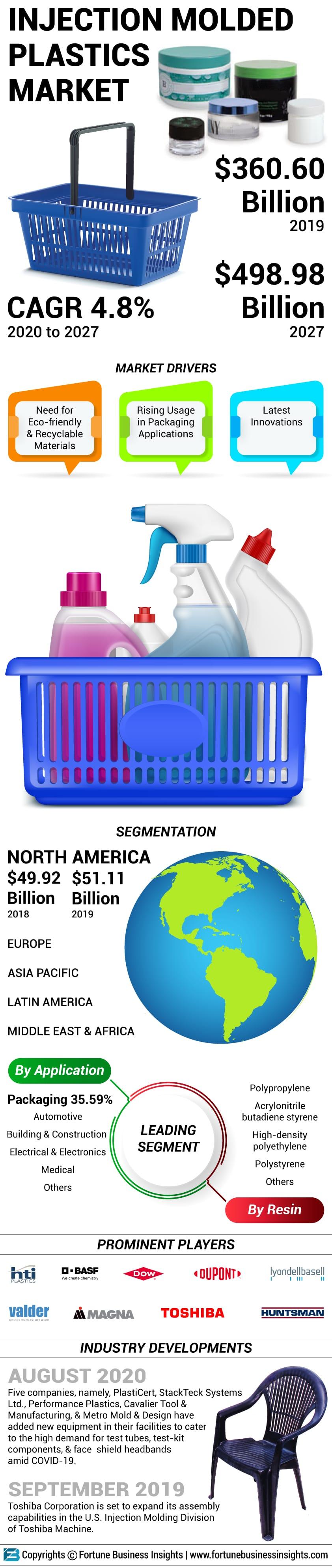 Injection Molded Plastics Market