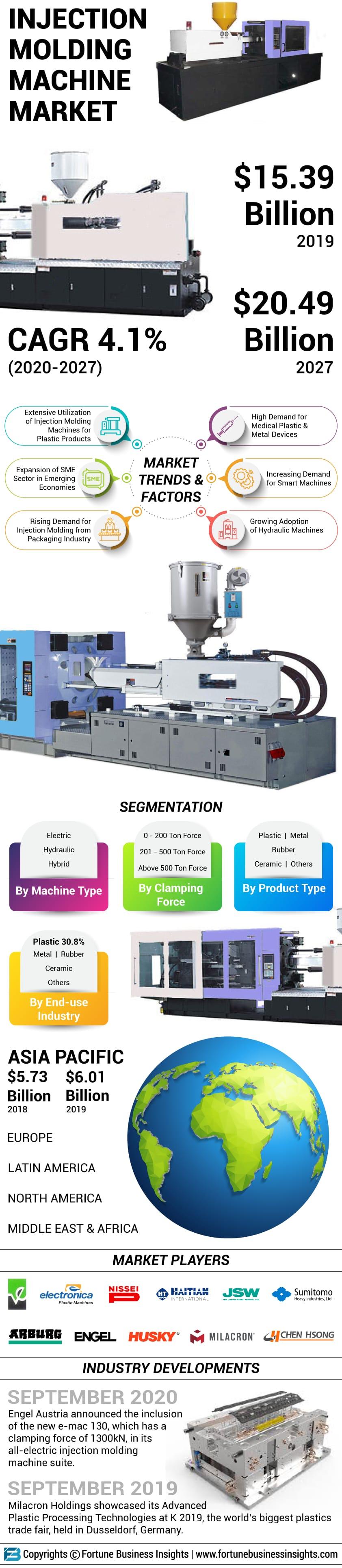 Injection Molding Machine Market