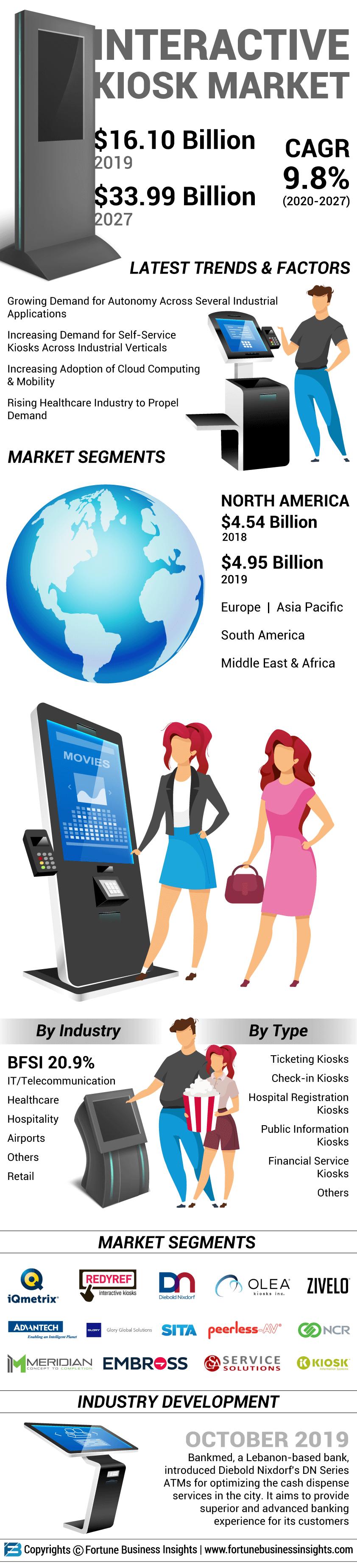 Interactive kiosk Market