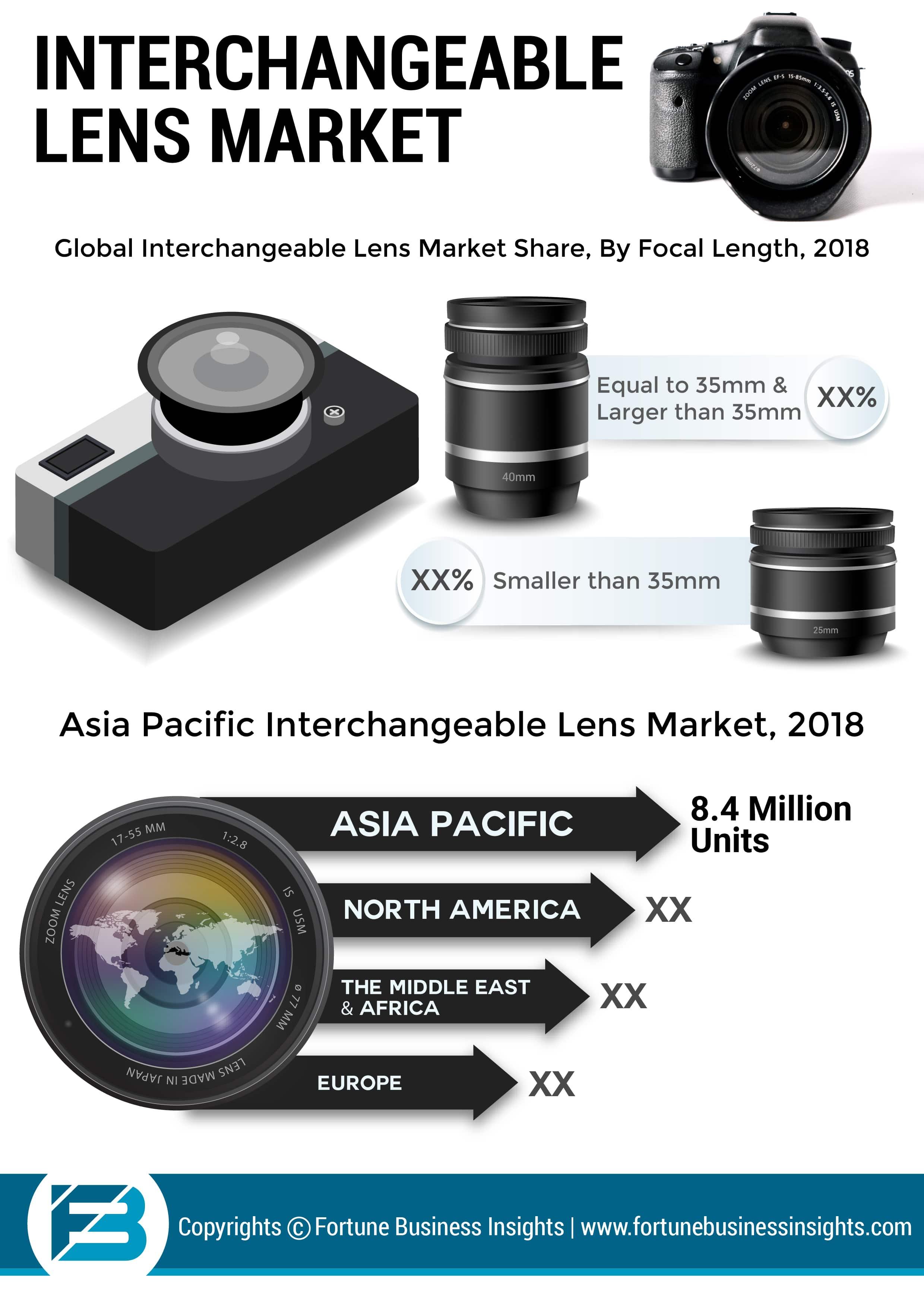 Interchangeable Lens Market