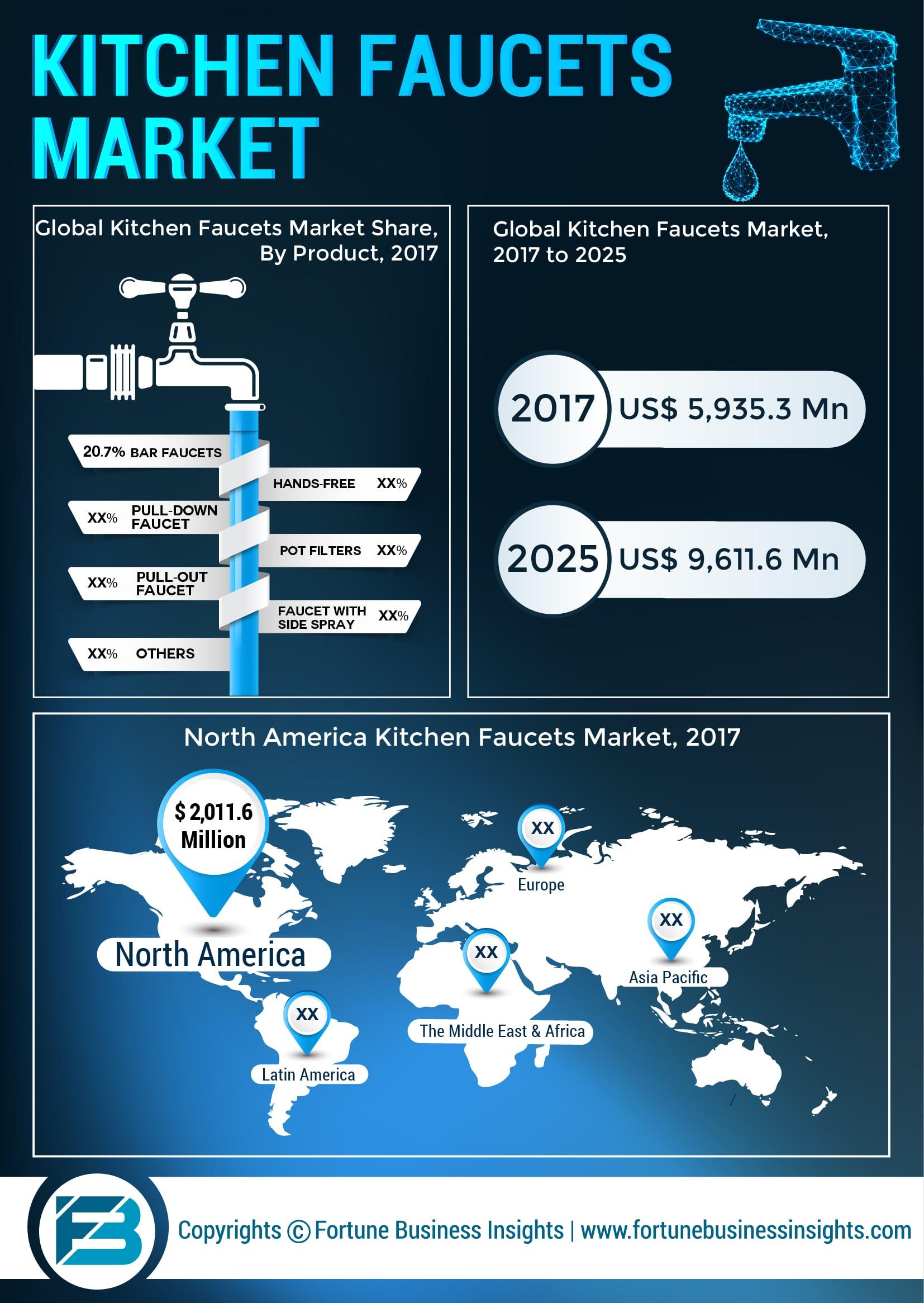 Kitchen Faucets Market