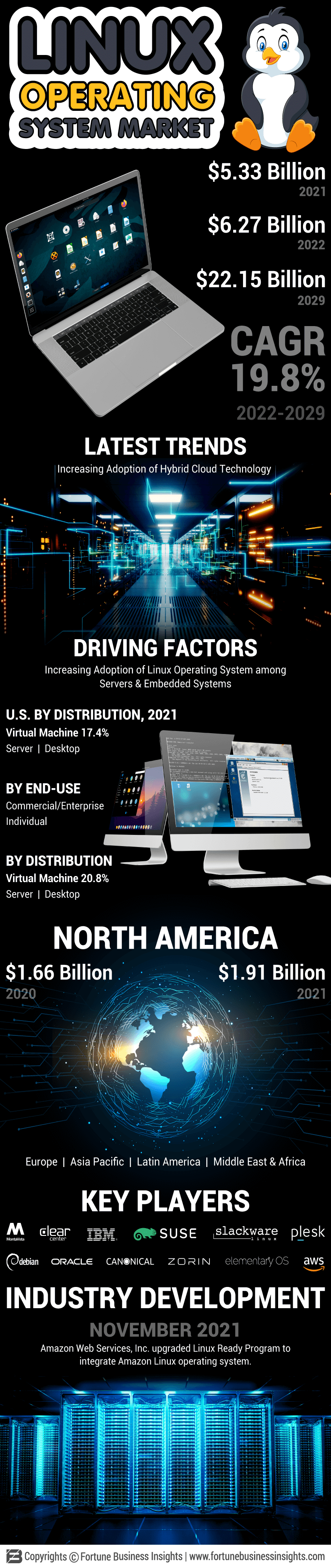 Linux Operating System Market
