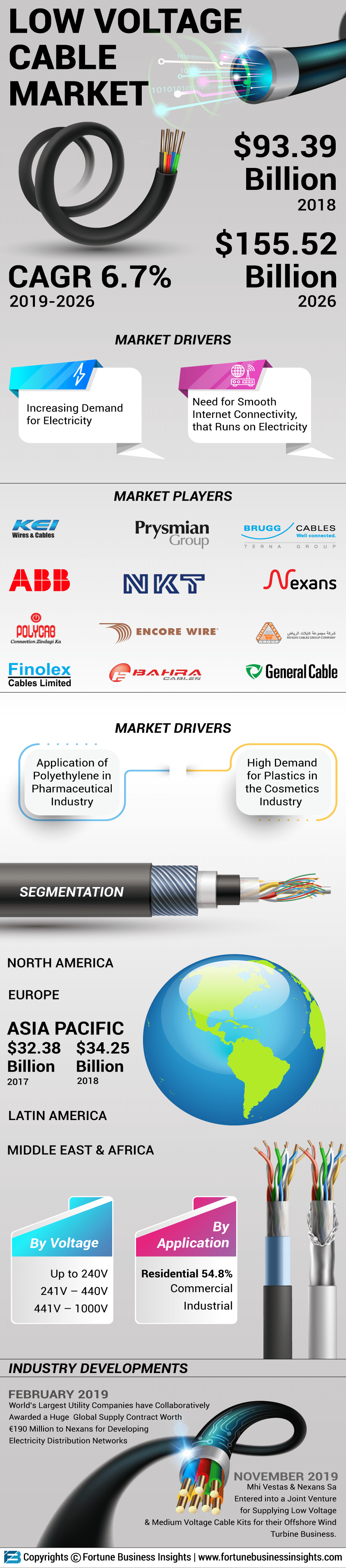 Low Voltage Cables Market