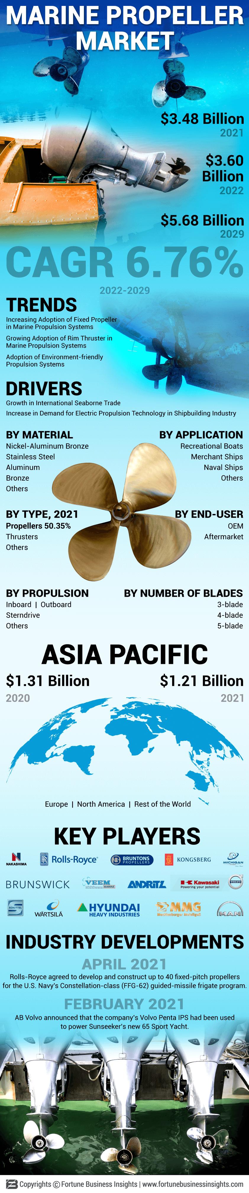 Marine Propeller Market