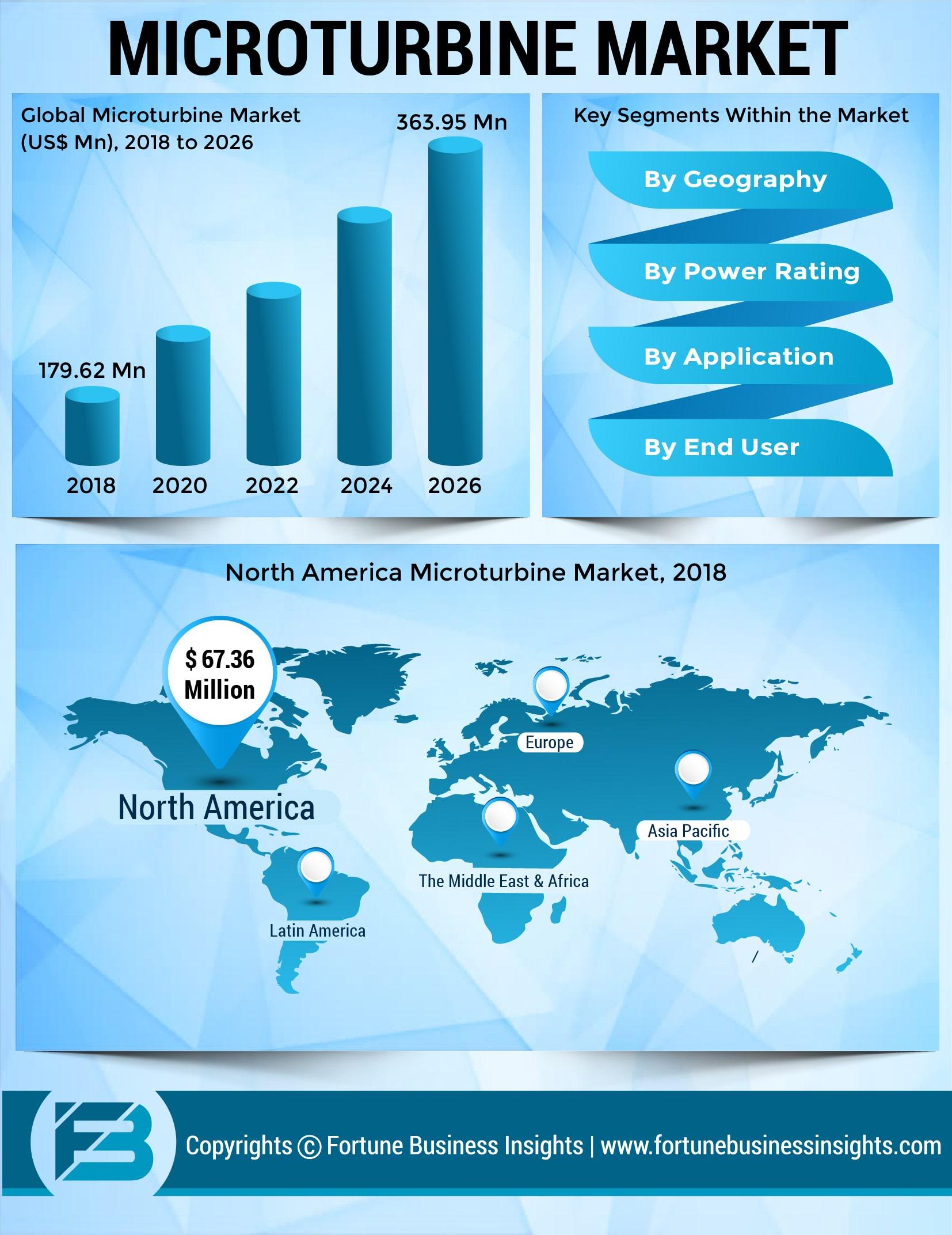 Microturbine Market