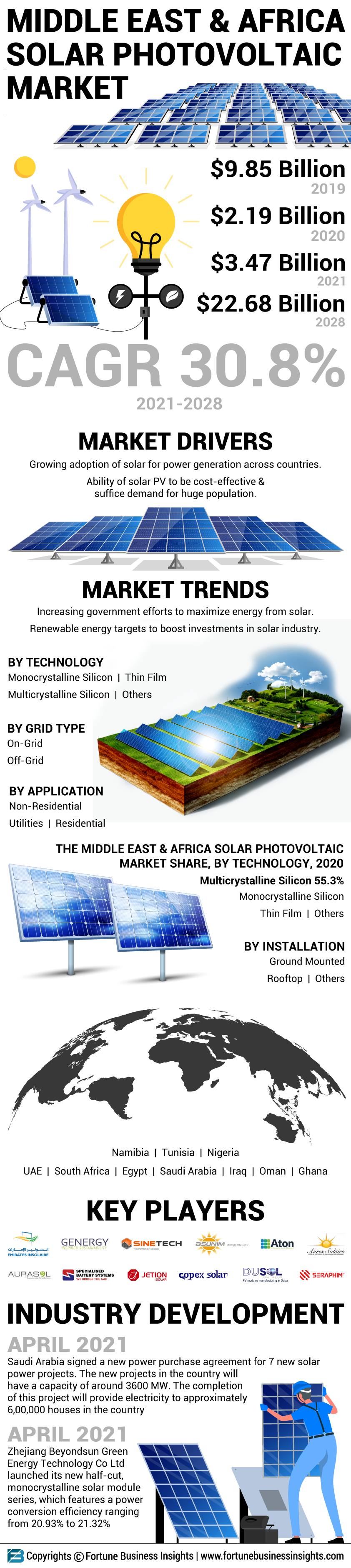 Middle East & Africa Solar Photovoltaic (PV) Market