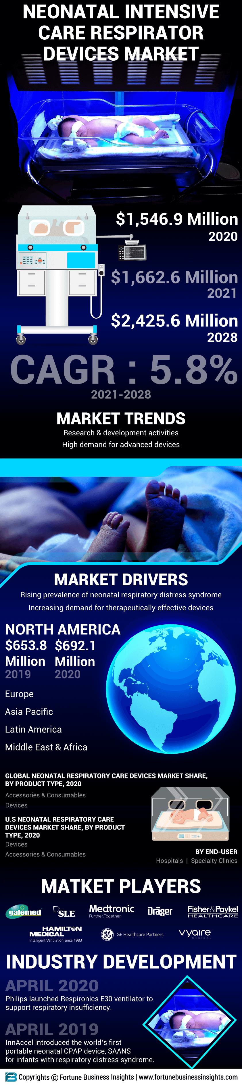 Neonatal Intensive Care Respiratory Devices Market
