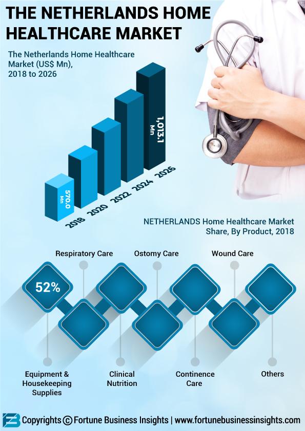 Netherland Home Healthcare Market