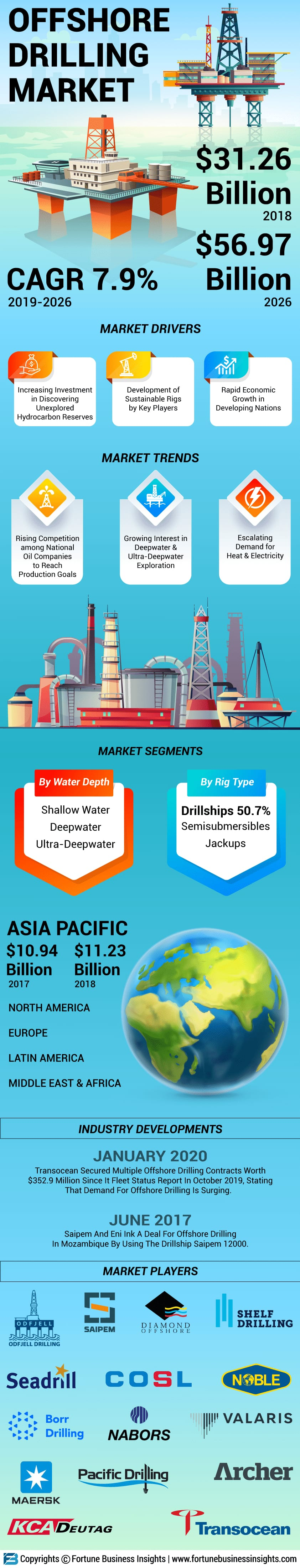 Offshore Drilling Market
