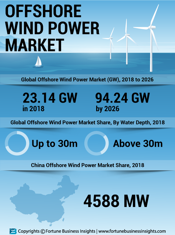 Offshore Wind Power Market