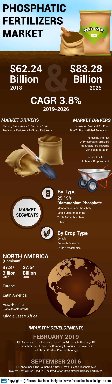 Phosphatic Fertilizers Market