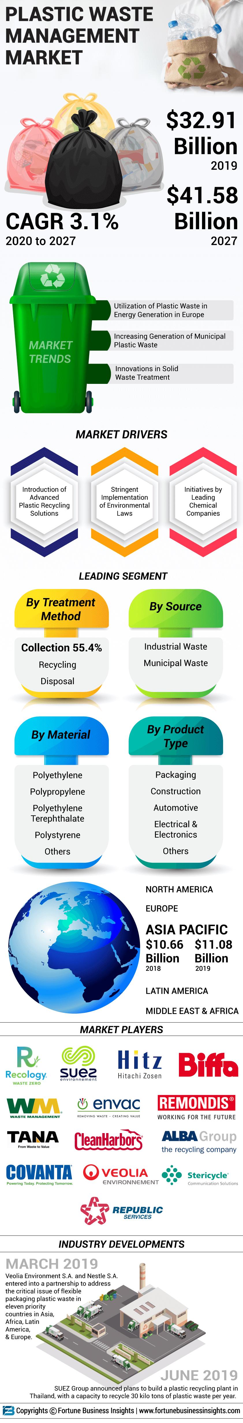 Plastic Waste Management Market