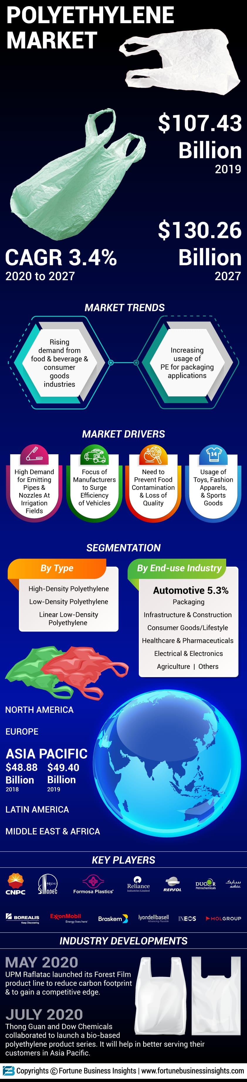 Polyethylene (PE) Market