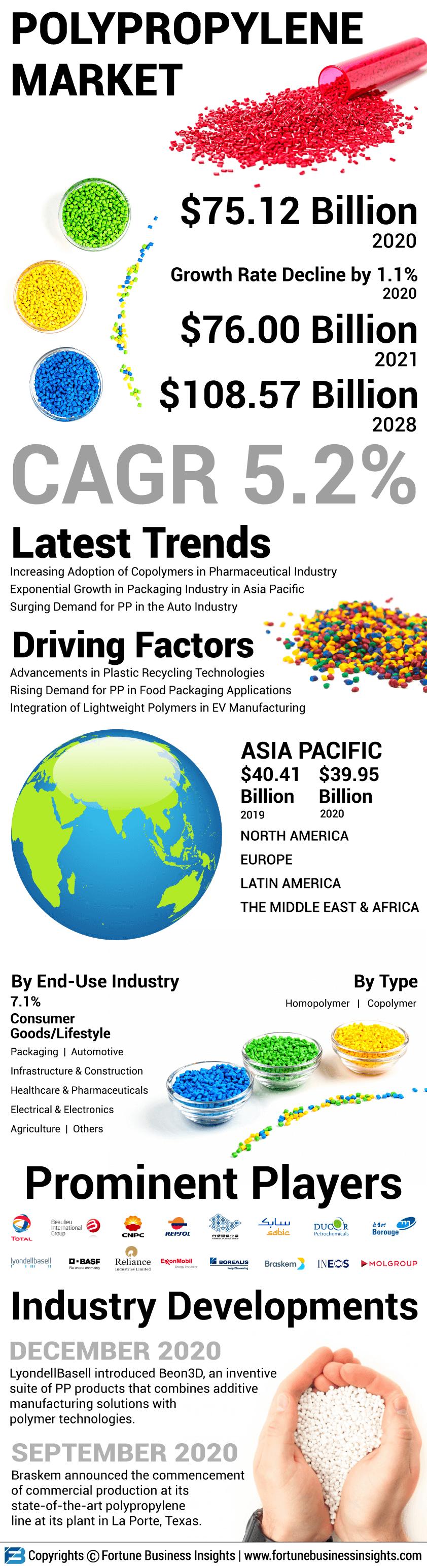 Polypropylene (PP) Market