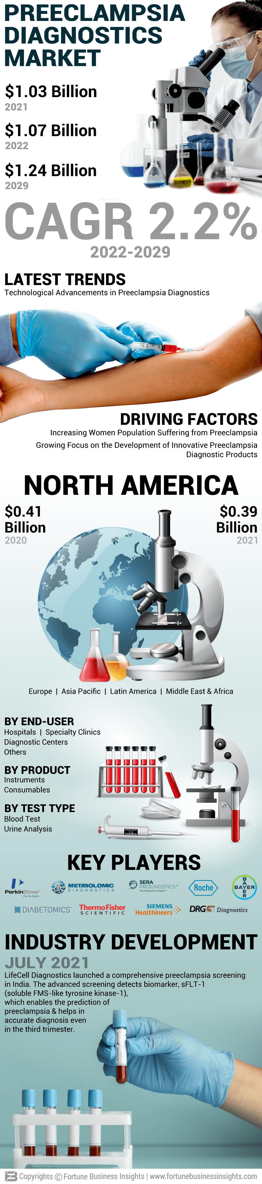 Preeclampsia Diagnostics Market