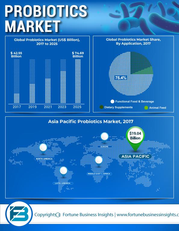 Probiotics Market