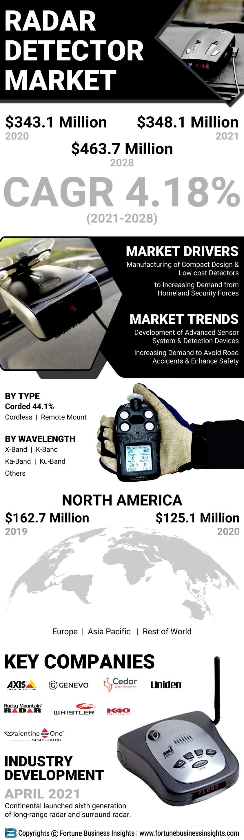Radar Detector market