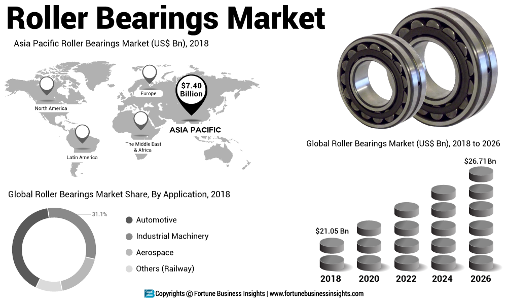 Roller Bearings Market