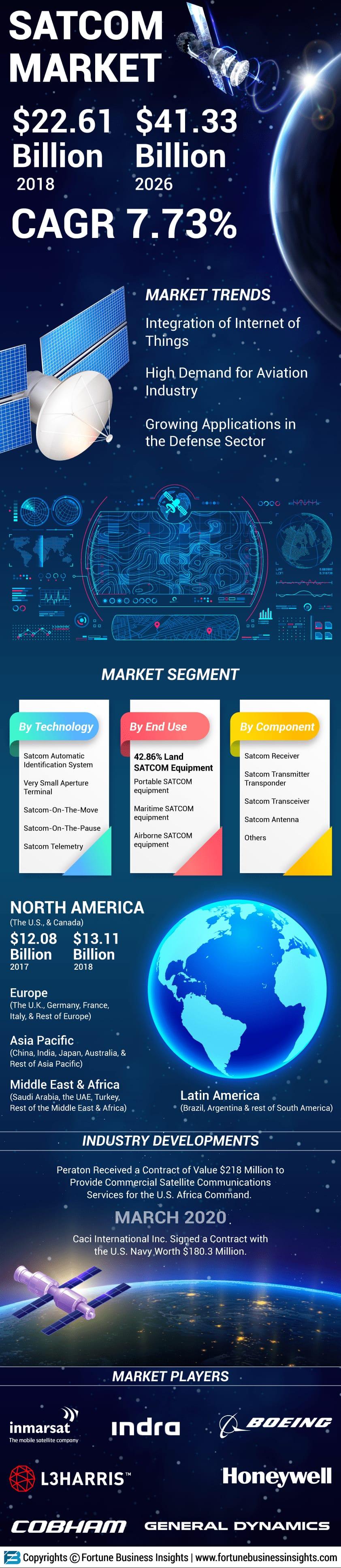 Satellite Communication (SATCOM) Market