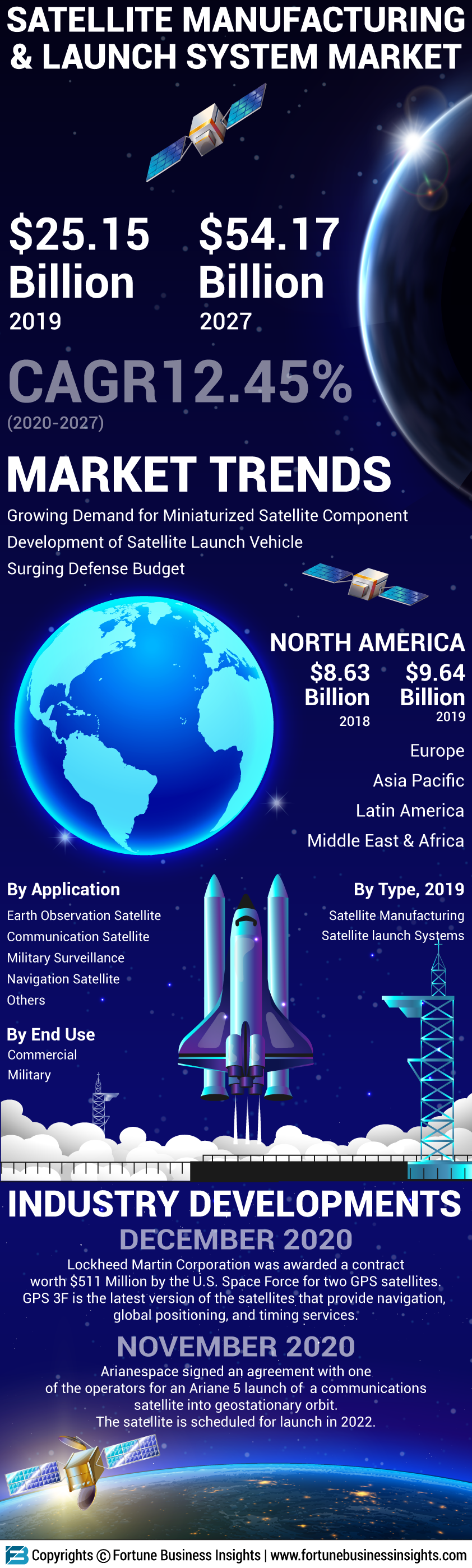 Satellite Manufacturing and Launch Systems Market