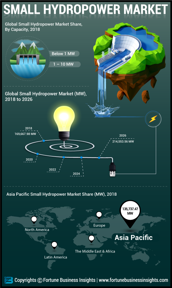 Small Hydropower Market