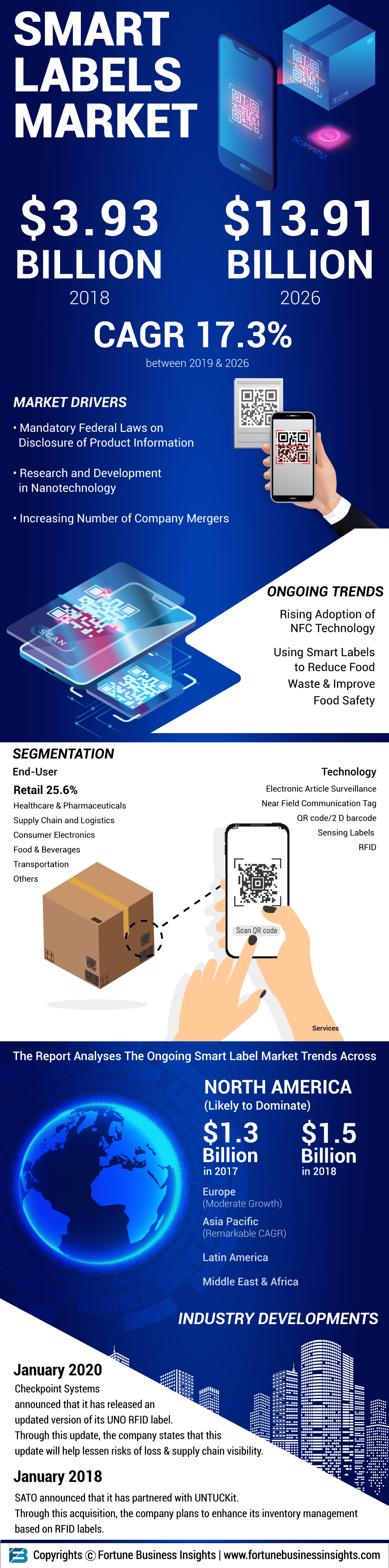 Smart Label Market