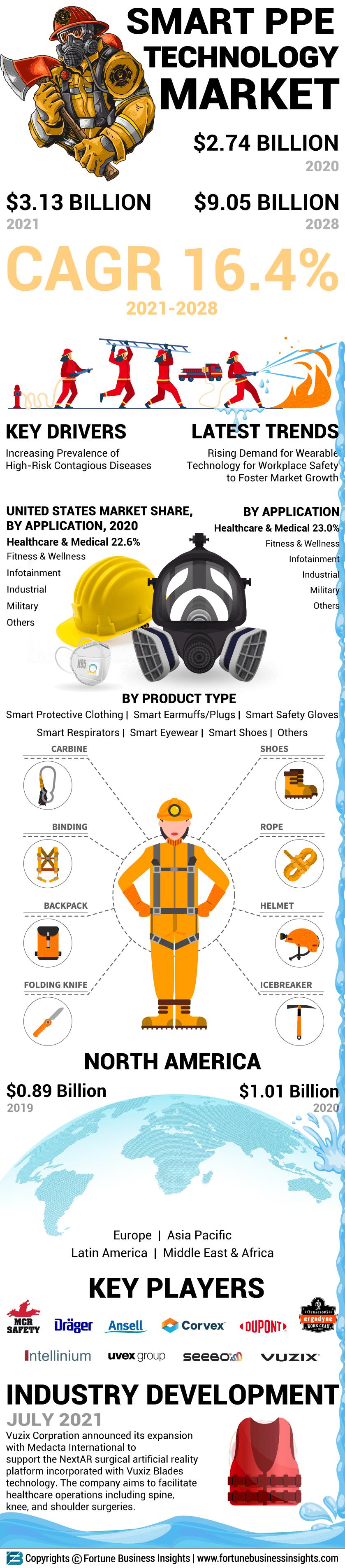 Smart PPE Technology Market