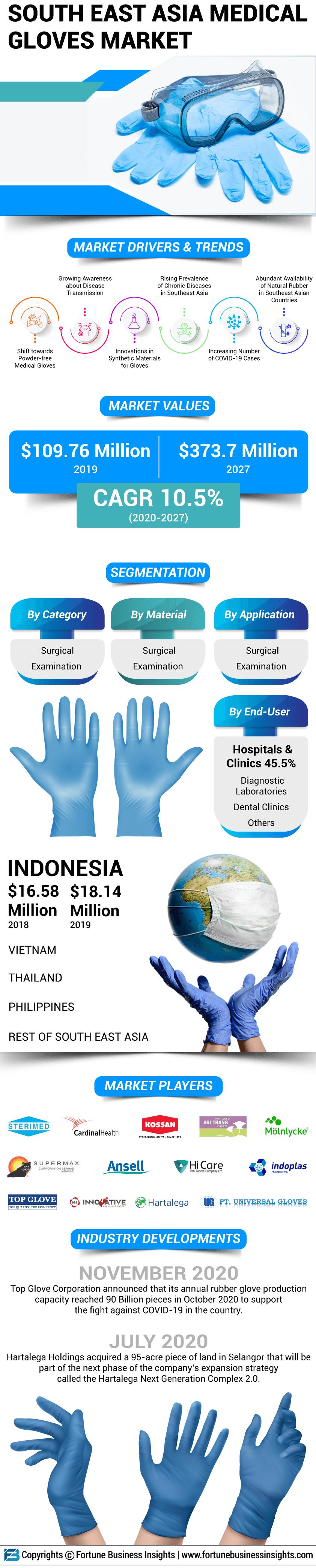 South East Asia Medical Gloves Market