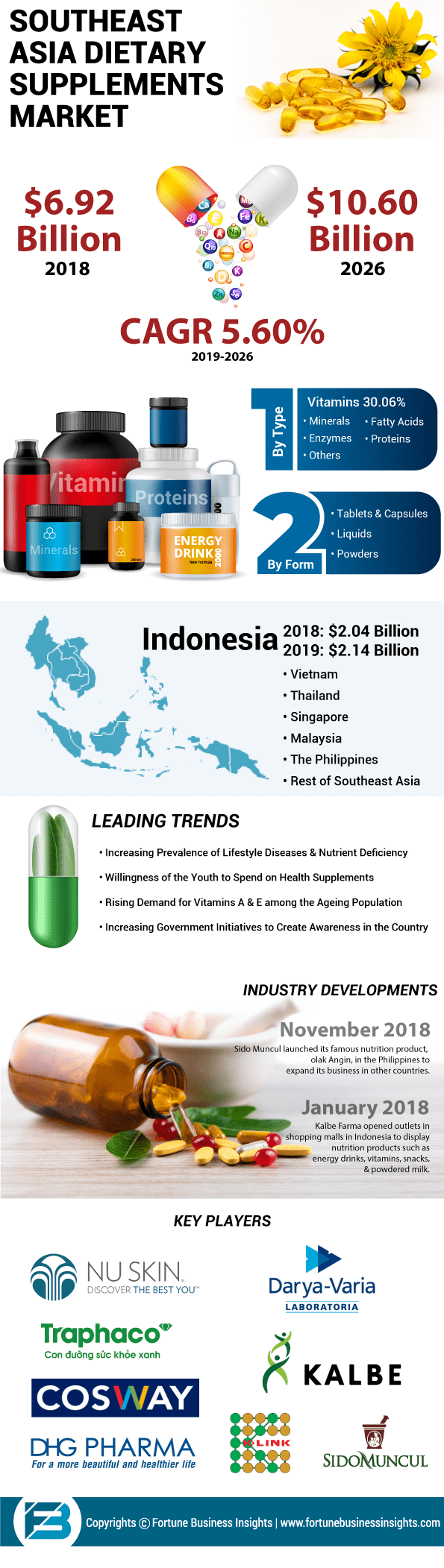 Southeast Asia Dietary Supplements Market
