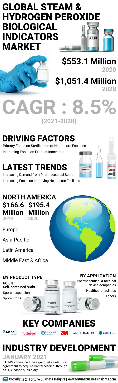 Steam and Hydrogen Peroxide Biological Indicators Market