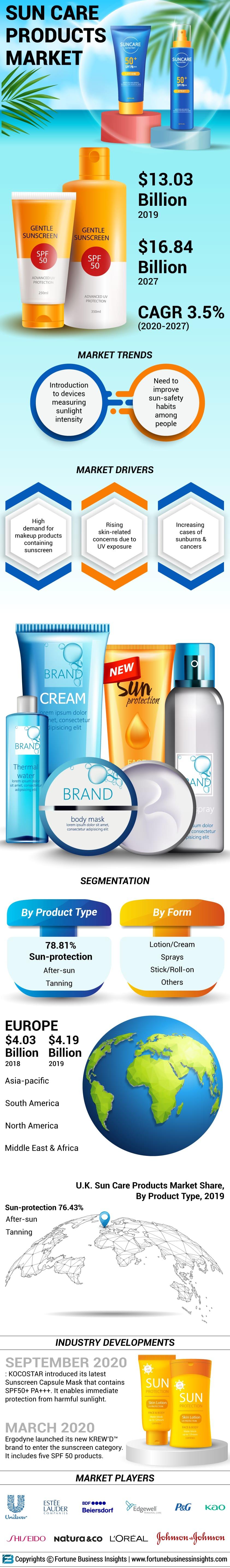 Sun Care Products Market