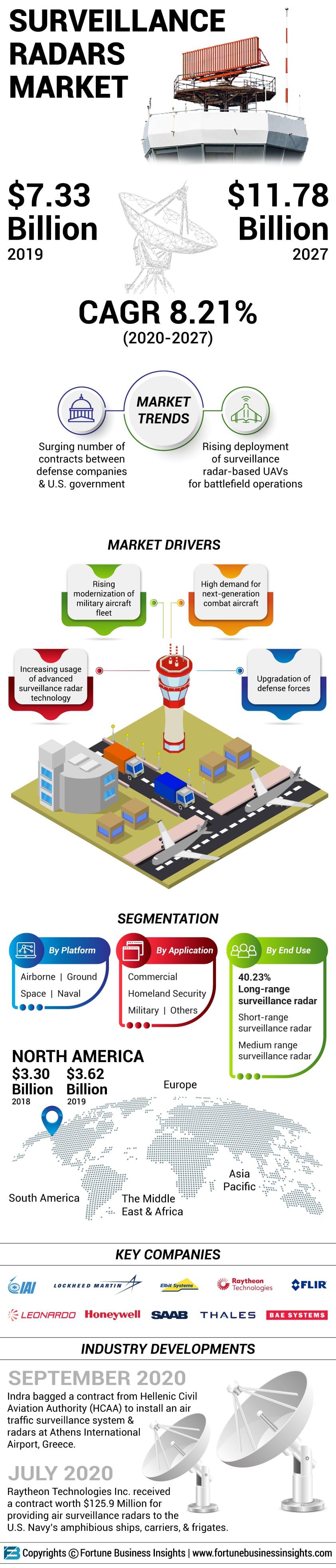 Surveillance Radars Market