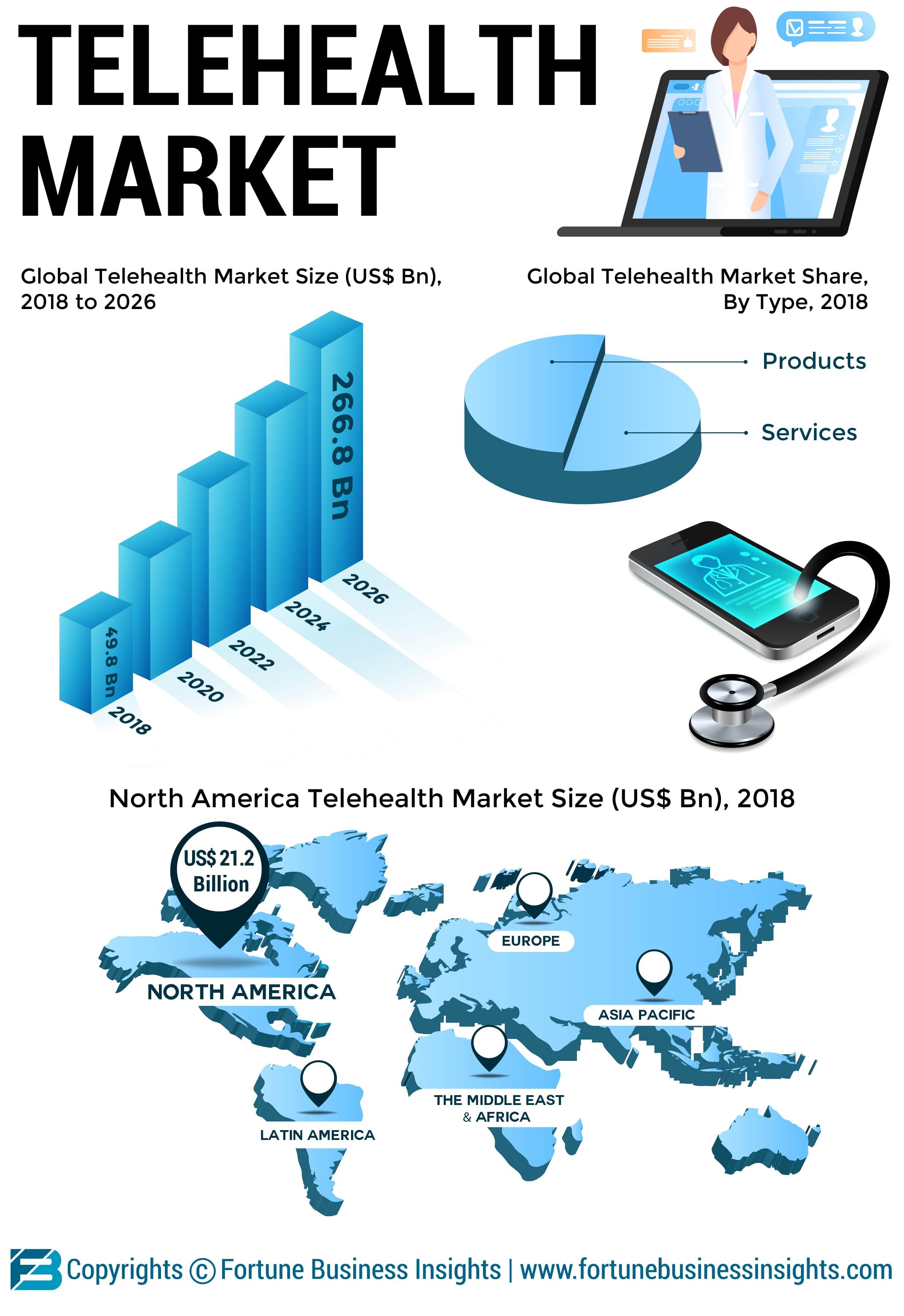 Telehealth Market