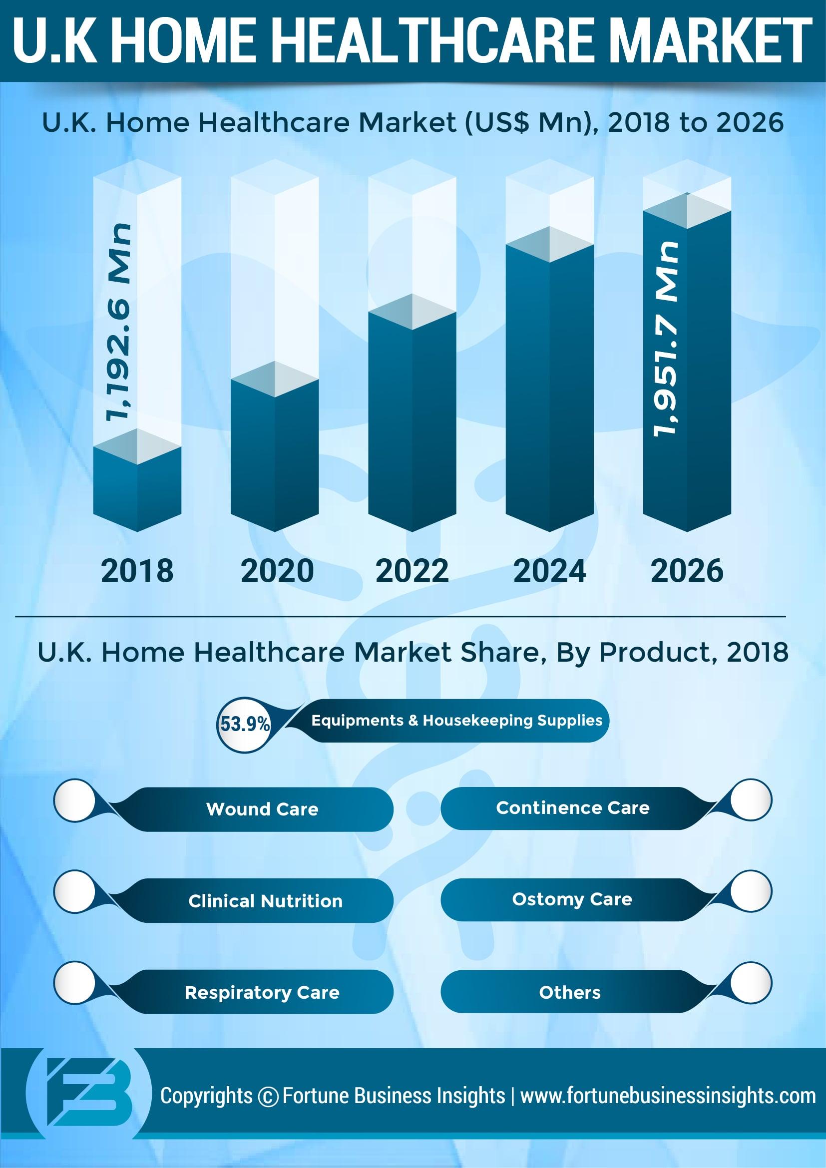 U.K. Home Healthcare Market