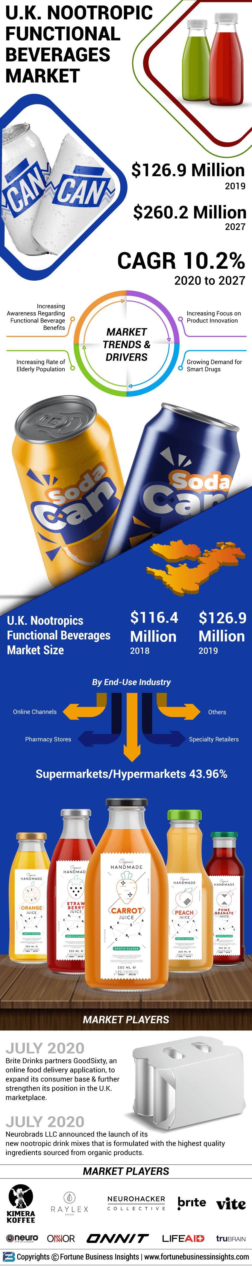 U.K. Nootropic Functional Beverages Market