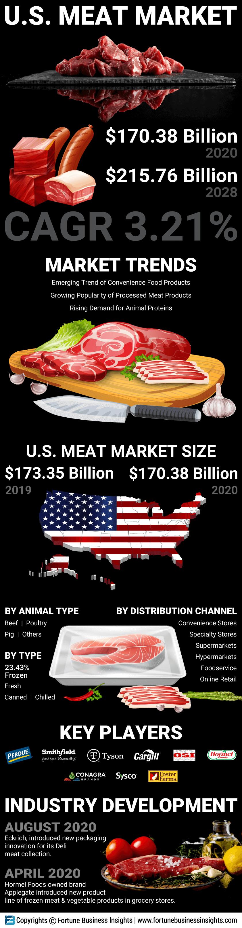 U.S. Meat Market