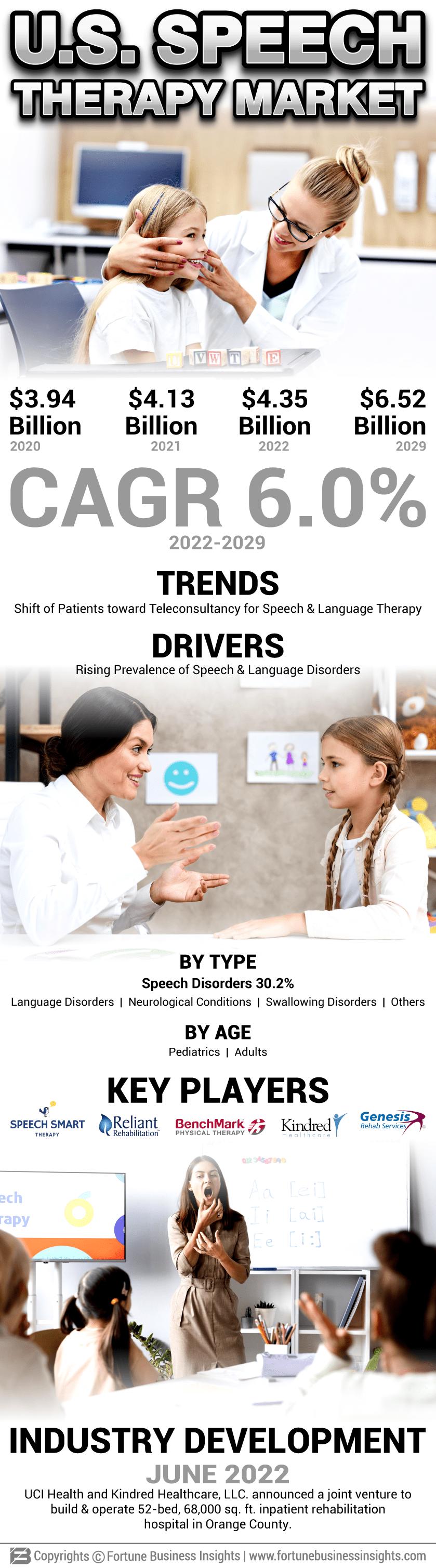 U.S. Speech Therapy Market