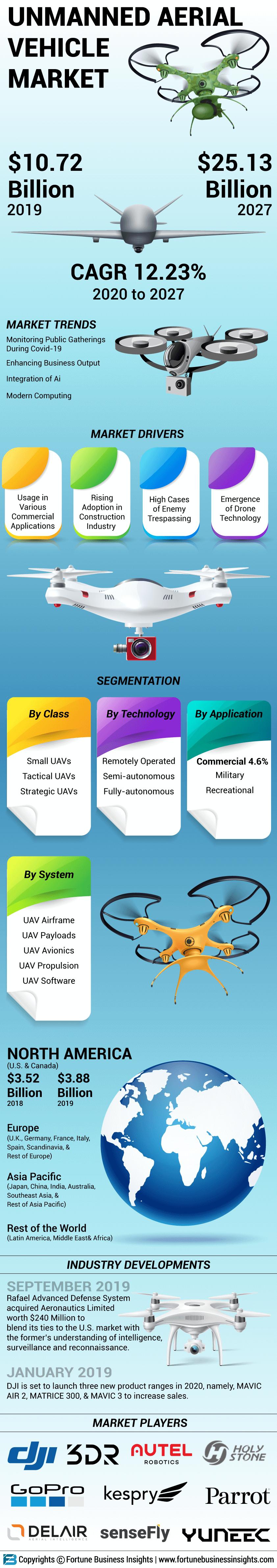 Unmanned Aerial Vehicle (UAV) Market
