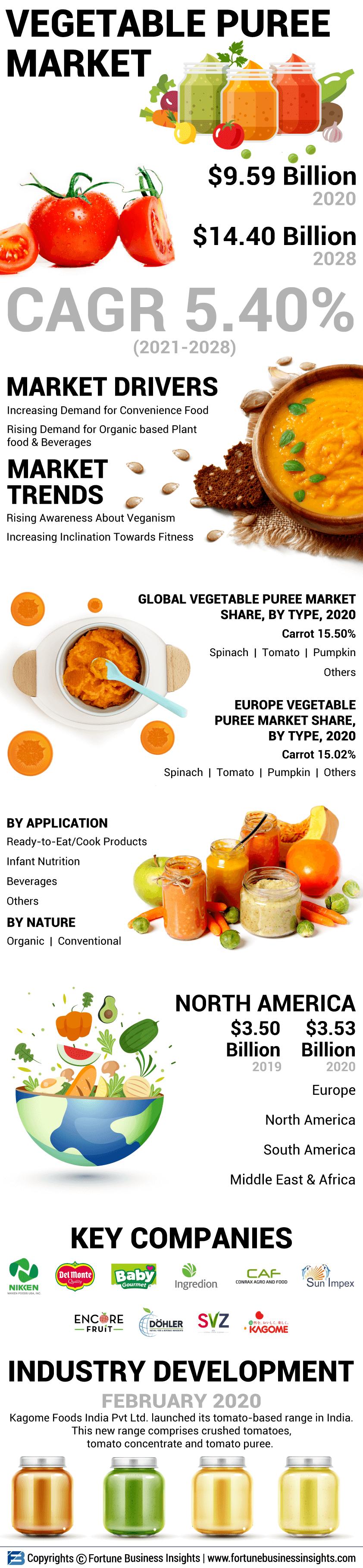 Vegetable Puree Market