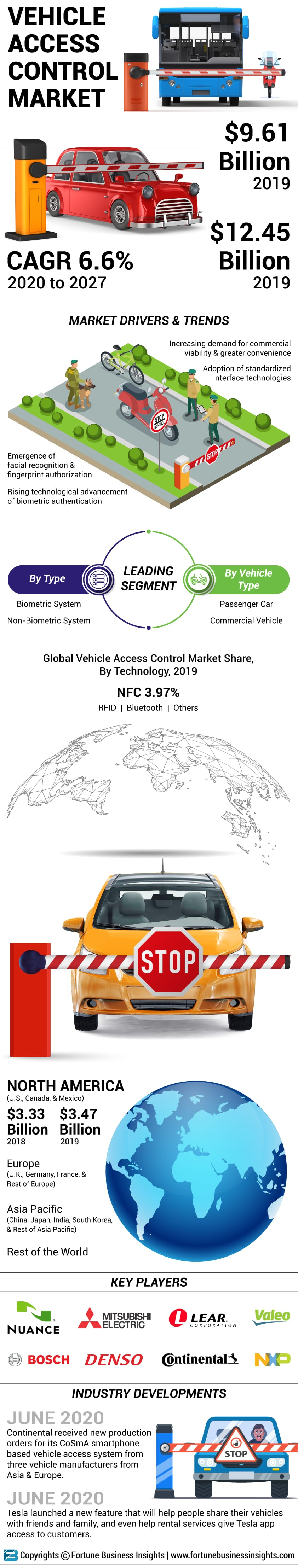 Vehicle Access Control Market