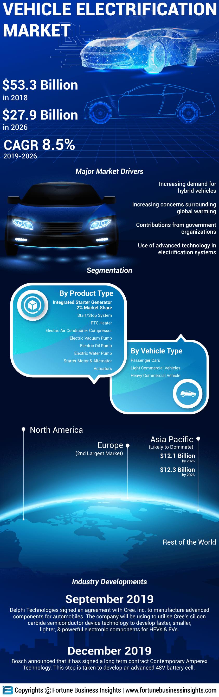 Vehicle Electrification Market