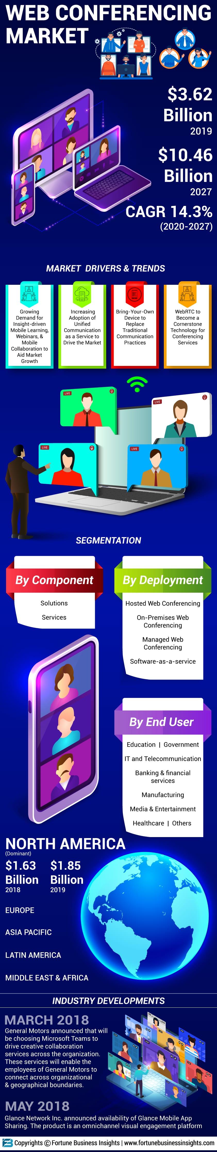 Web Conference Software Market