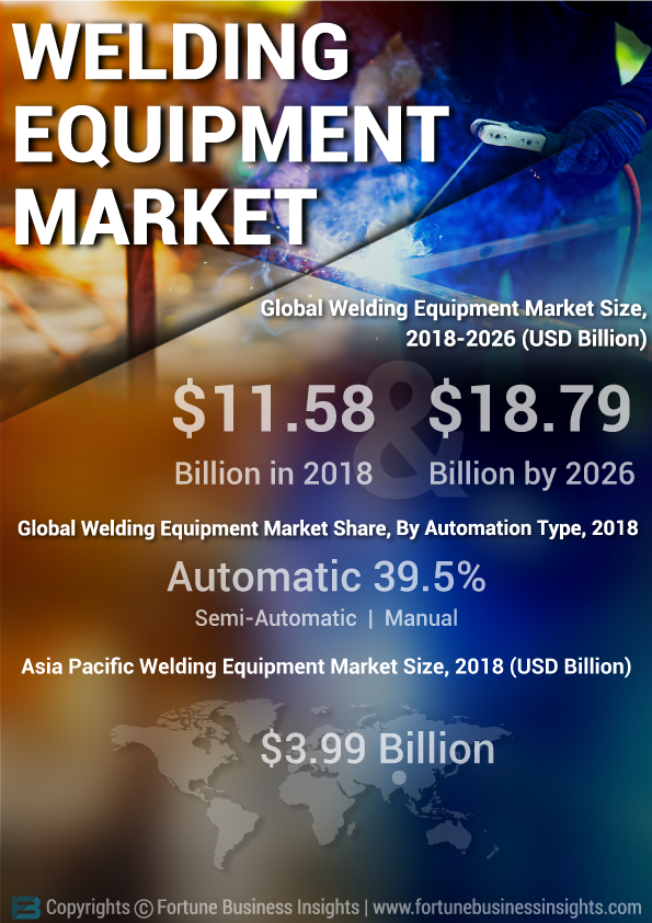 Welding Equipment Market