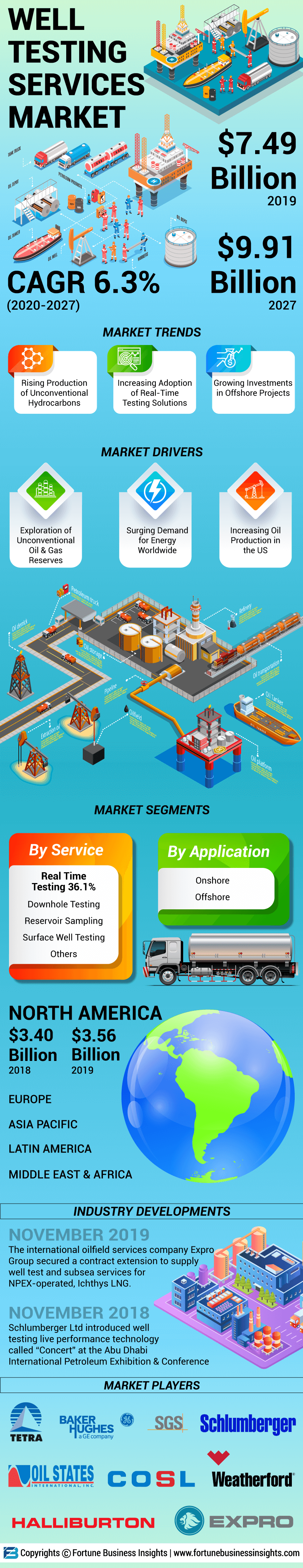 Well Testing Service Market